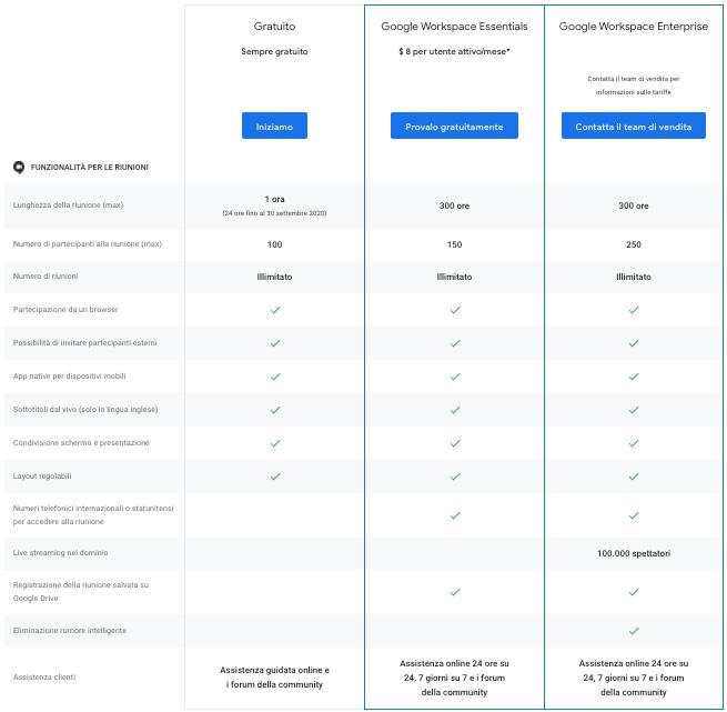 panoramica dei prezzi di Google Meet presa dal sito Google